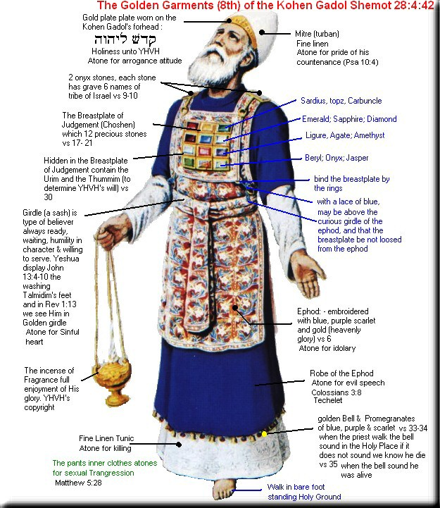 Parashat Tetzaveh - The Garments of the High Priest