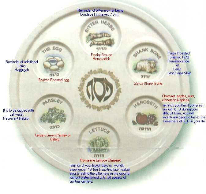 Top Tattoo Design Area Seder Meal Plate